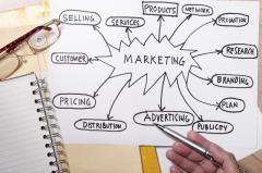 marketing-knowledge-based-marketing-marketing-tools